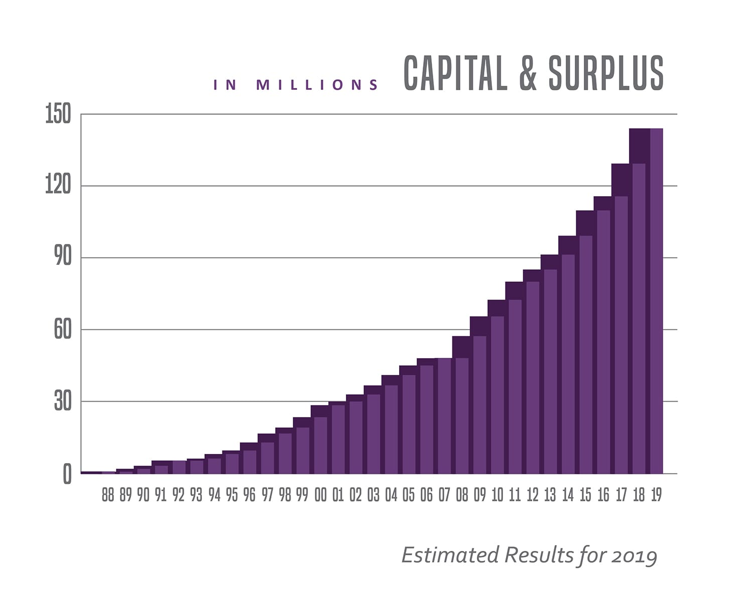 Capital and Surplus graphic